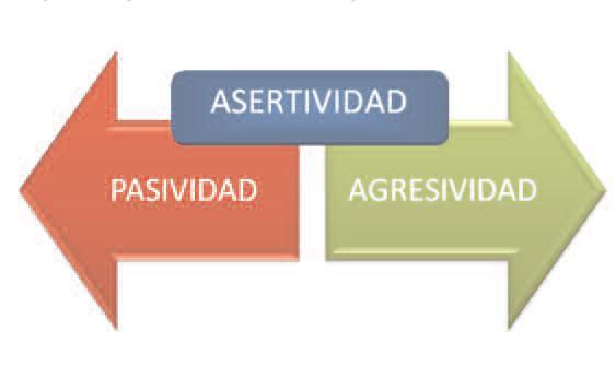 asertividad_linea1