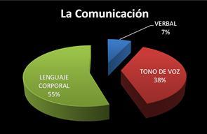 la-comunicación-no-verbal