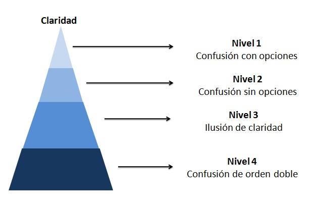 piramide confusion claridad